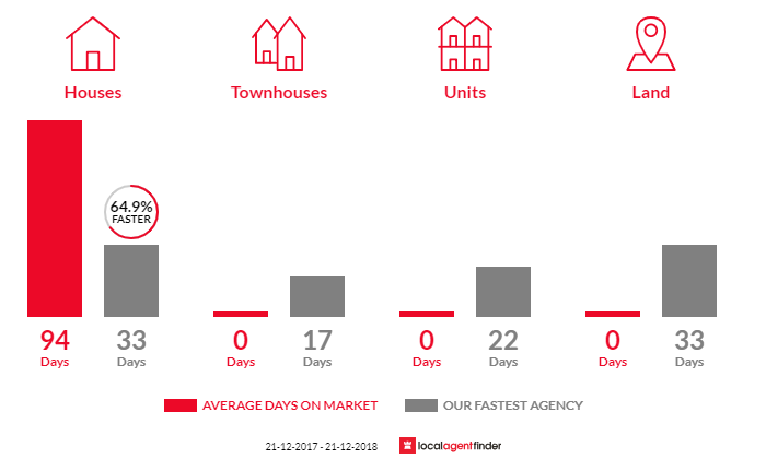 Average time to sell property in Brewster, VIC 3352