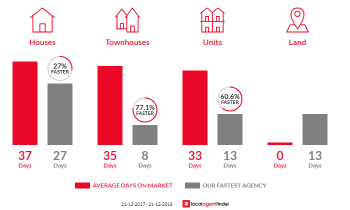 Average time to sell property in Briar Hill, VIC 3088