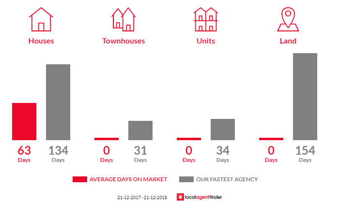 Average time to sell property in Bridge Creek, VIC 3723
