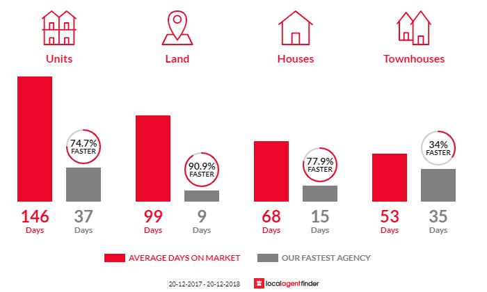 Average time to sell property in Bridgeman Downs, QLD 4035