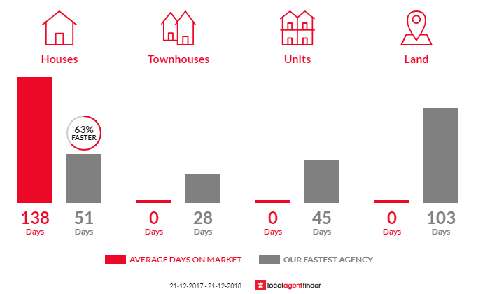 Average time to sell property in Bridgenorth, TAS 7277