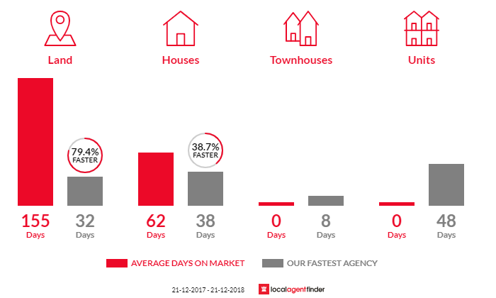 Average time to sell property in Bridges, QLD 4561