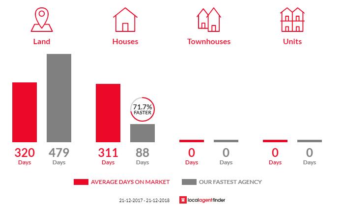 Average time to sell property in Bridgetown, WA 6255