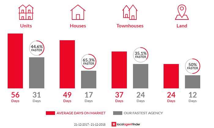 Average time to sell property in Brighton, VIC 3186