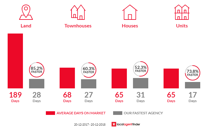 Average time to sell property in Brighton, QLD 4017