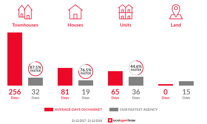 Average time to sell property in Brighton, SA 5048