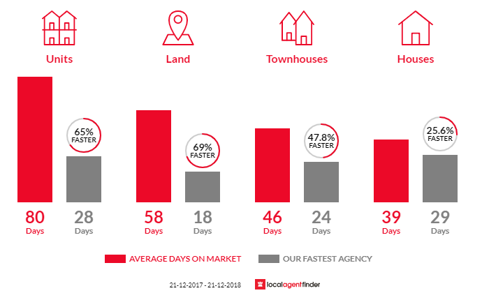 Average time to sell property in Brighton East, VIC 3187
