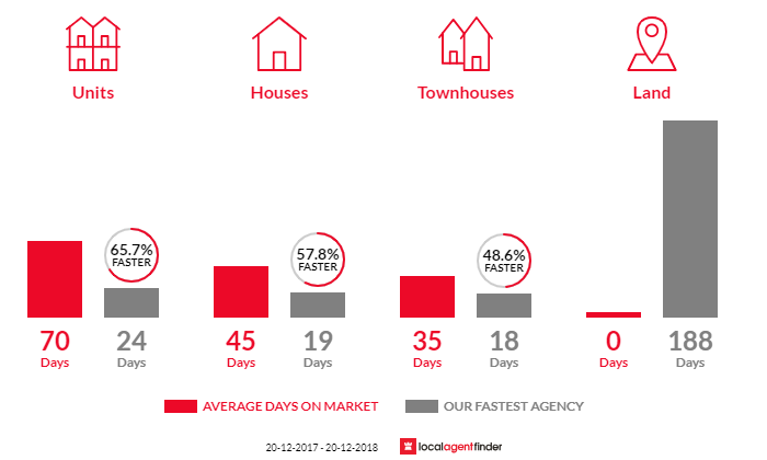 Average time to sell property in Brighton-Le-Sands, NSW 2216