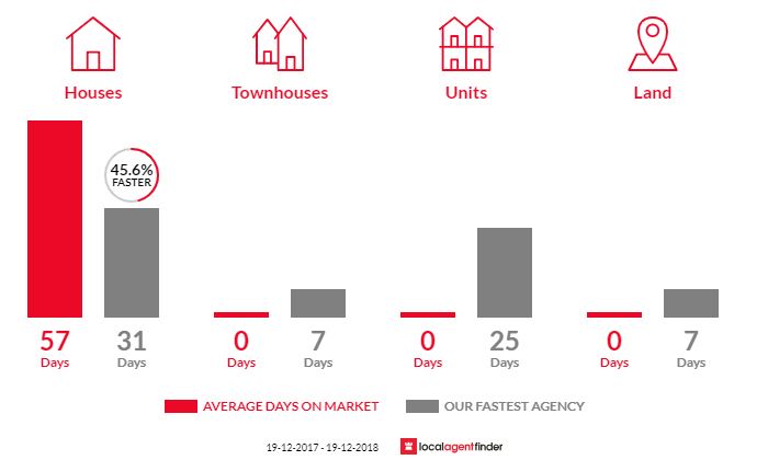 Average time to sell property in Brightwaters, NSW 2264