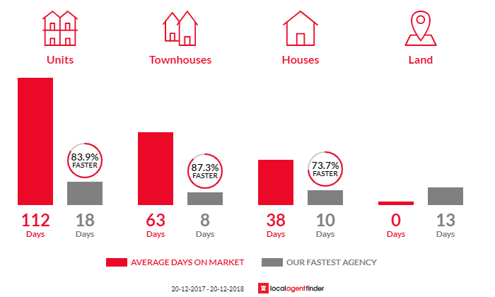 Average time to sell property in Broadbeach, QLD 4218