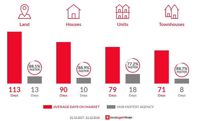 Average time to sell property in Broadbeach Waters, QLD 4218