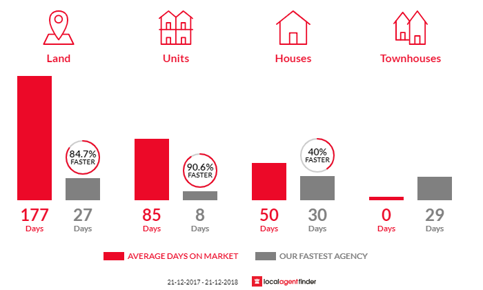 Average time to sell property in Broadford, VIC 3658