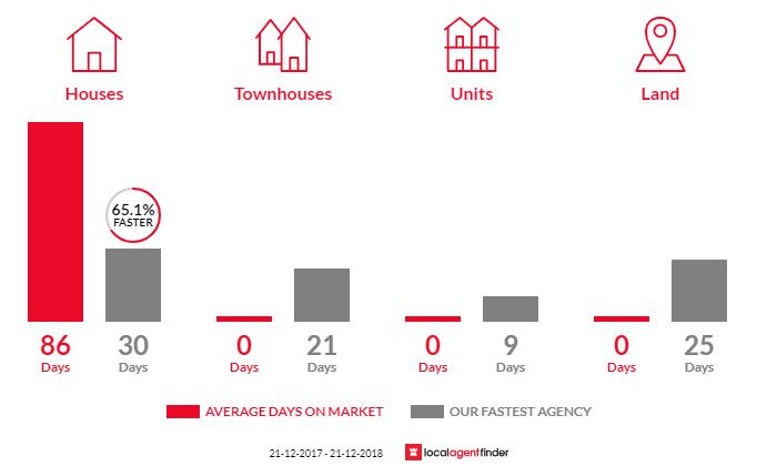 Average time to sell property in Broadmarsh, TAS 7030