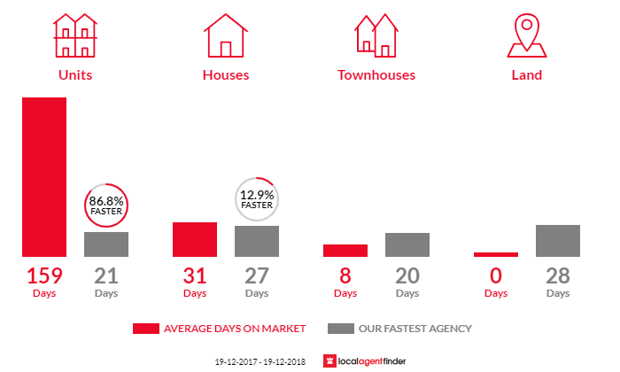 Average time to sell property in Broadmeadow, NSW 2292