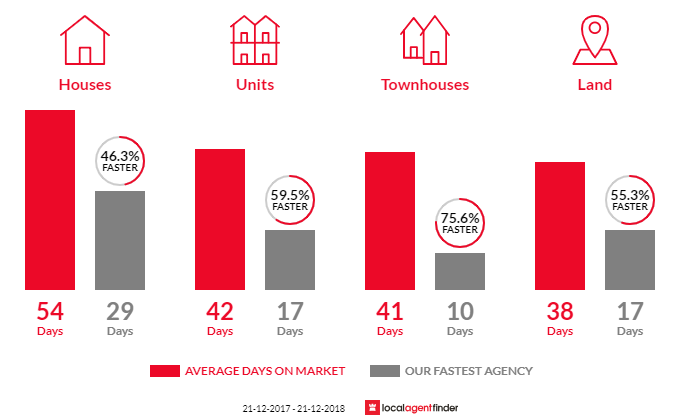 Average time to sell property in Broadmeadows, VIC 3047