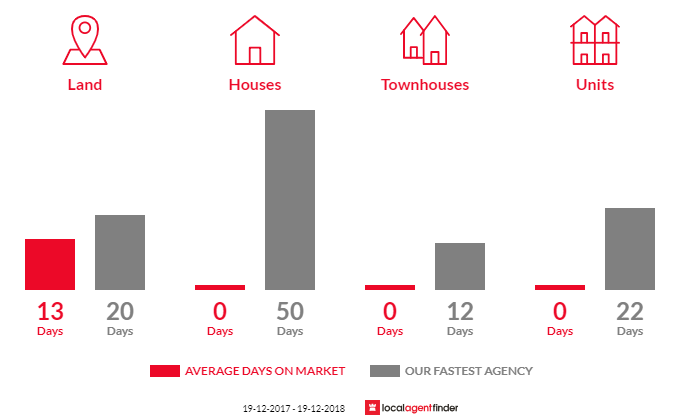 Average time to sell property in Broken Head, NSW 2481