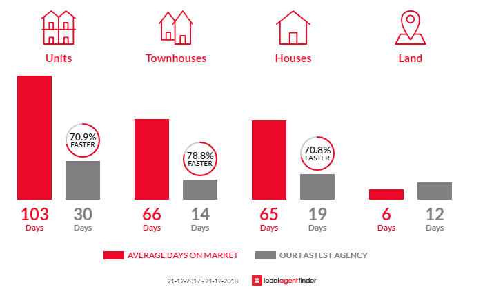 Average time to sell property in Brompton, SA 5007