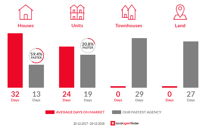 Average time to sell property in Bronte, NSW 2024