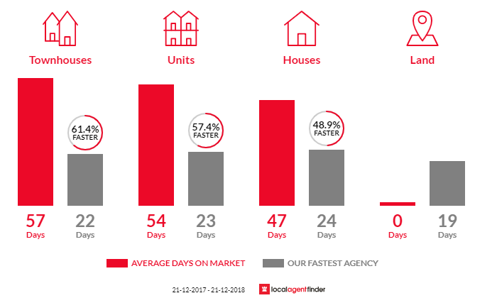 Average time to sell property in Brooklyn, VIC 3012