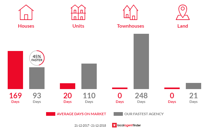 Average time to sell property in Brooklyn, TAS 7320