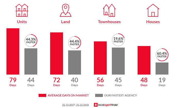 Average time to sell property in Brooklyn Park, SA 5032