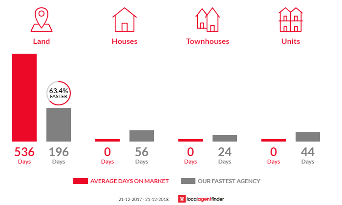 Average time to sell property in Brooks Bay, TAS 7116