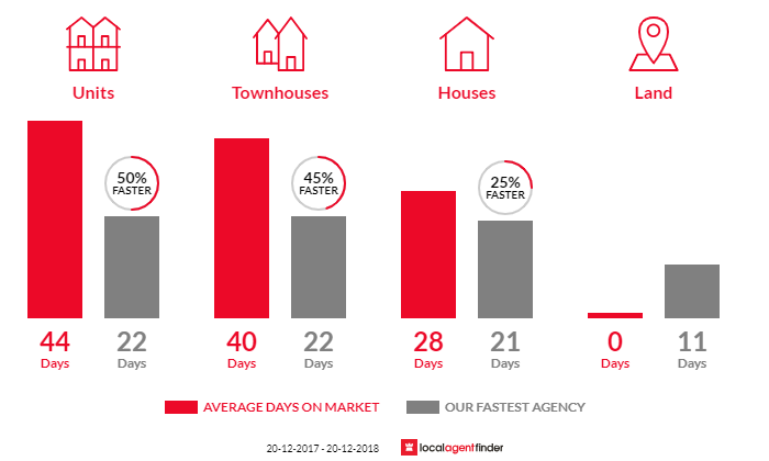Average time to sell property in Brookvale, NSW 2100