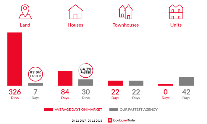 Average time to sell property in Brookwater, QLD 4300