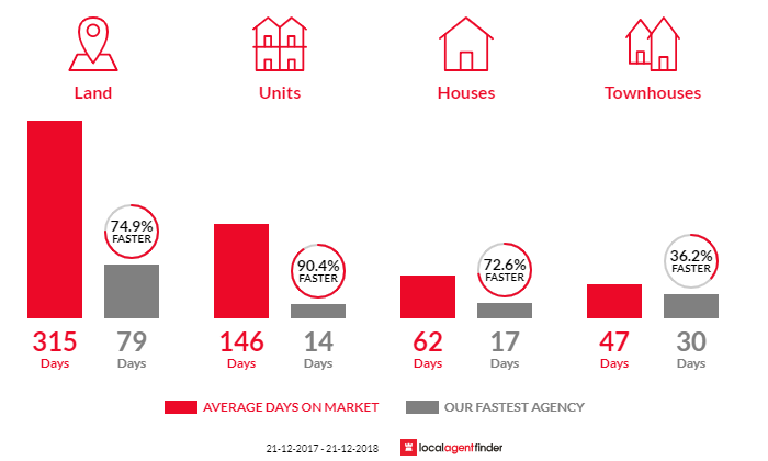 Average time to sell property in Brown Hill, VIC 3350