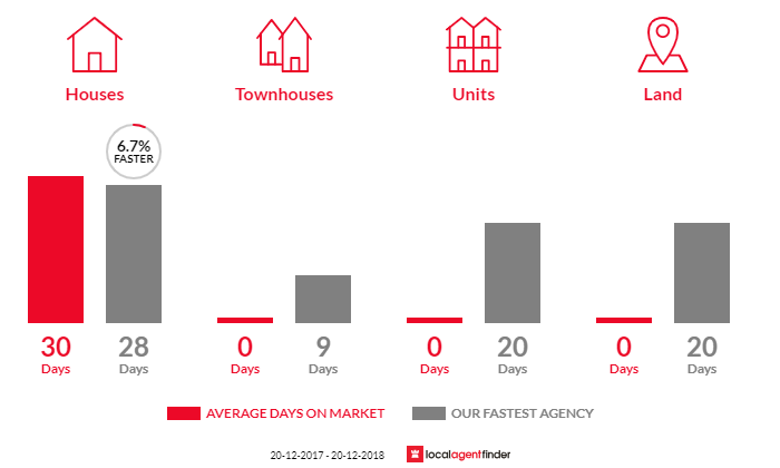 Average time to sell property in Brownlow Hill, NSW 2570