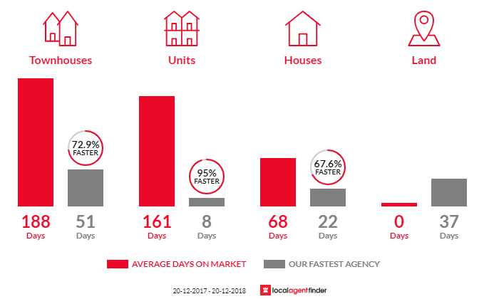 Average time to sell property in Browns Plains, QLD 4118