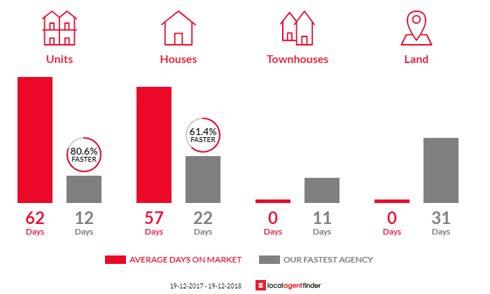 Average time to sell property in Brownsville, NSW 2530