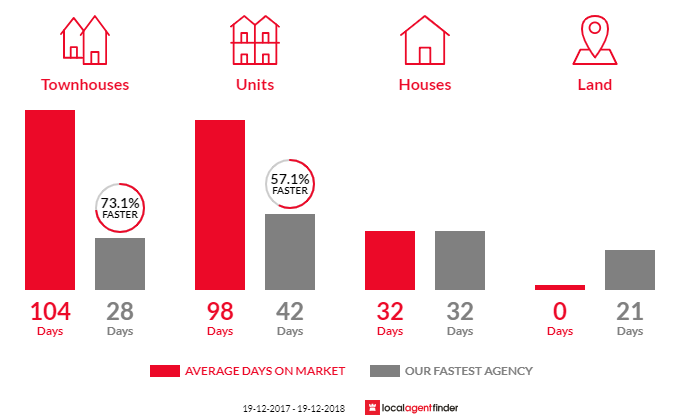 Average time to sell property in Bruce, ACT 2617