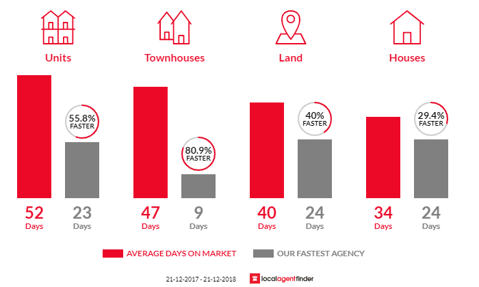 Average time to sell property in Brunswick, VIC 3056