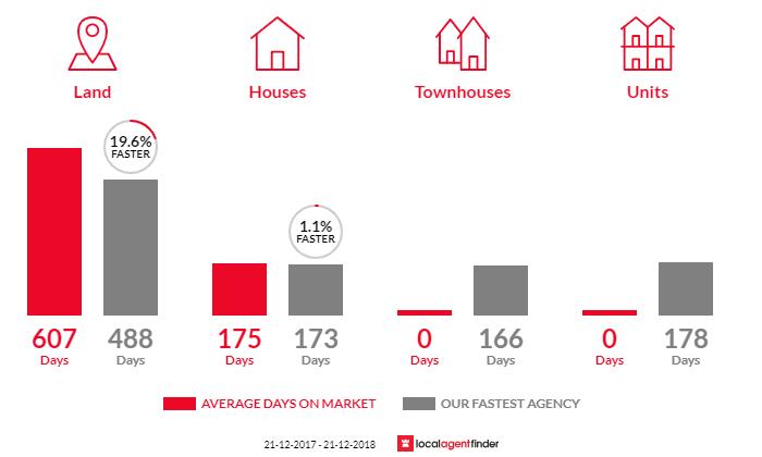 Average time to sell property in Brunswick, WA 6224
