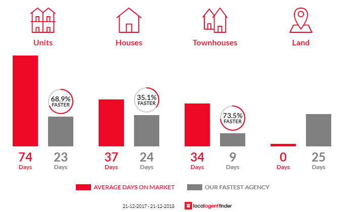 Average time to sell property in Brunswick East, VIC 3057