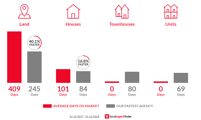 Average time to sell property in Bruthen, VIC 3885