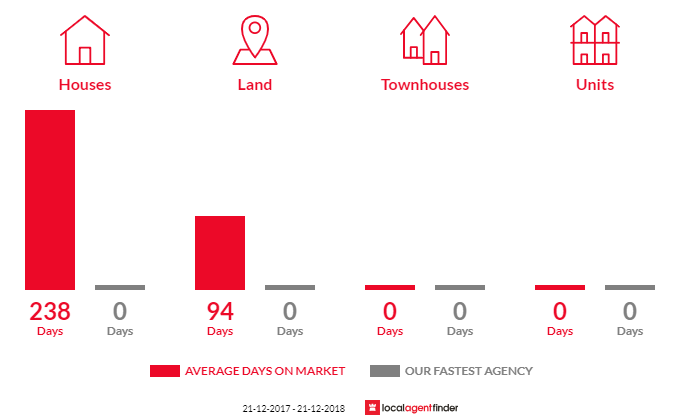 Average time to sell property in Buangor, VIC 3375
