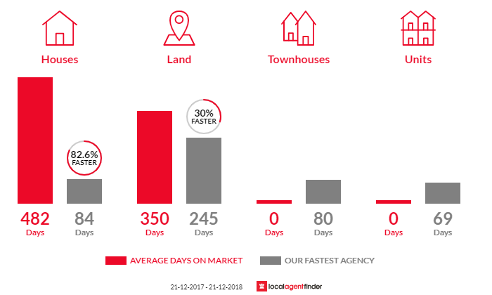 Average time to sell property in Buchan, VIC 3885