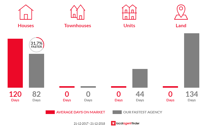 Average time to sell property in Buckland, VIC 3740