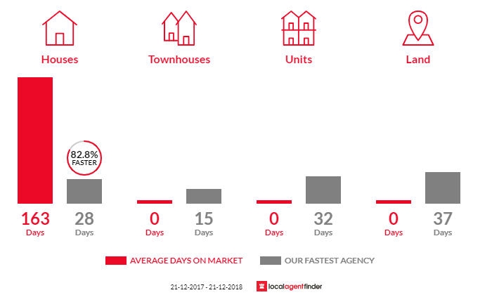 Average time to sell property in Buckley, VIC 3240