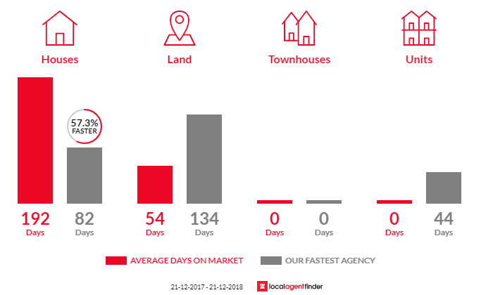 Average time to sell property in Buffalo River, VIC 3737