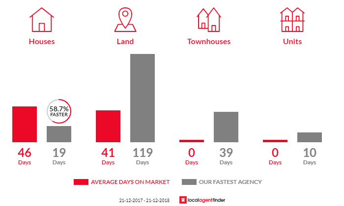 Average time to sell property in Bugle Ranges, SA 5251