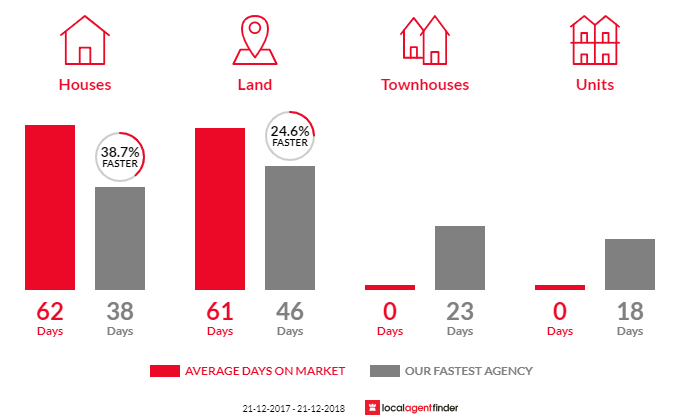 Average time to sell property in Bulla, VIC 3428