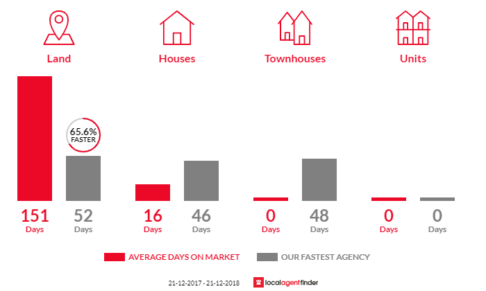 Average time to sell property in Bullarto, VIC 3461