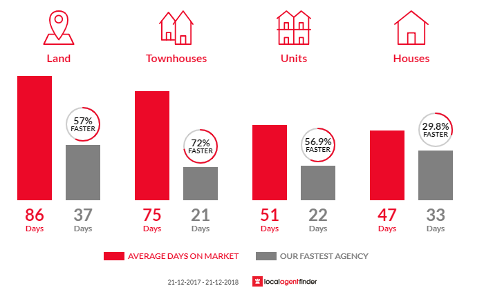 Average time to sell property in Bulleen, VIC 3105