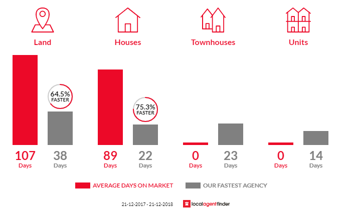 Average time to sell property in Bullengarook, VIC 3437