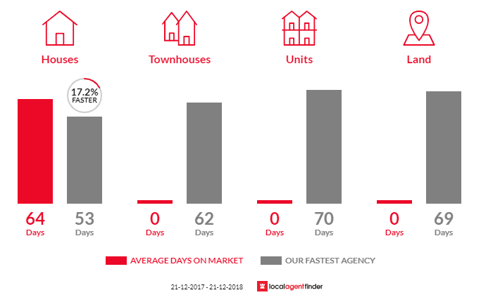 Average time to sell property in Buln Buln, VIC 3821