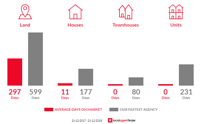 Average time to sell property in Bumberrah, VIC 3902