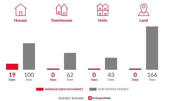 Average time to sell property in Bunbartha, VIC 3634